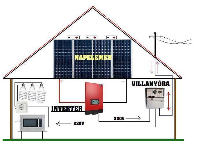Hálózatra tápláló napelemes rendszerek